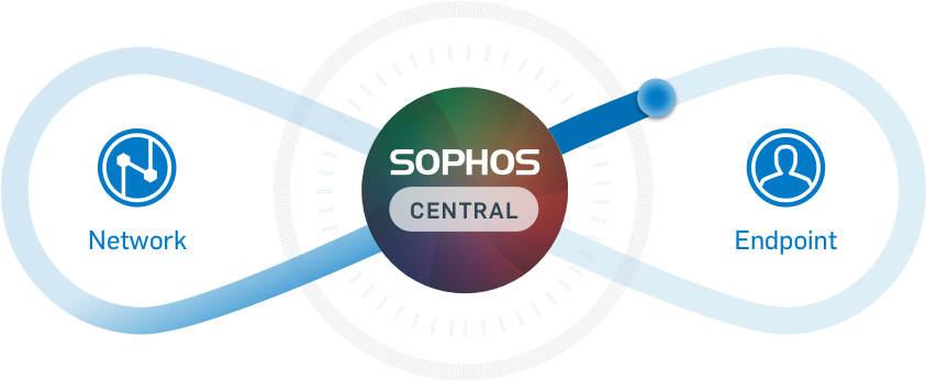 Sophos Globaltek Security